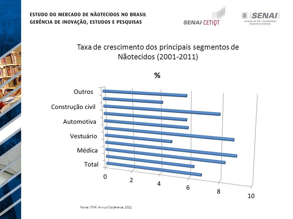 Taxa de crescimento dos principais segmentos de Nãotecidos (2001-2011)