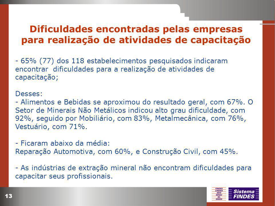 Dificuldades encontradas pelas empresas para realização de atividades de capacitação