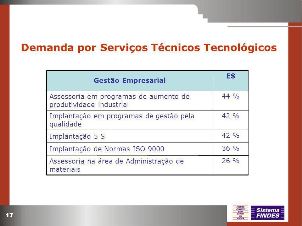 Demanda por Serviços Técnicos Tecnológicos
