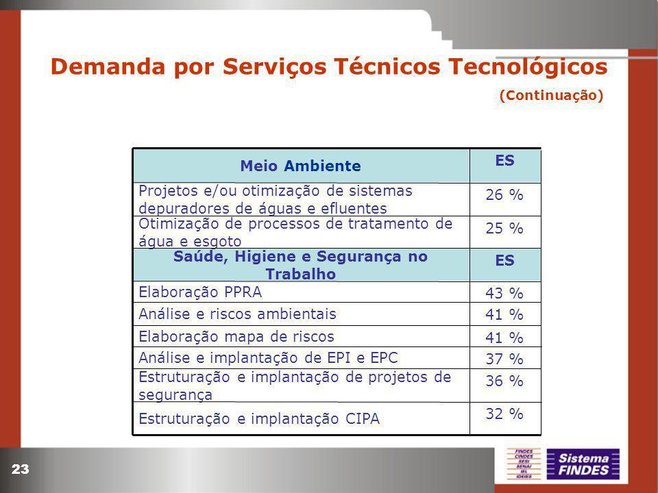 Demanda por Serviços Técnicos Tecnológicos (Continuação)