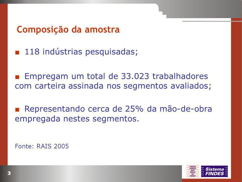 Composição da amostra 118 indústrias pesquisadas;