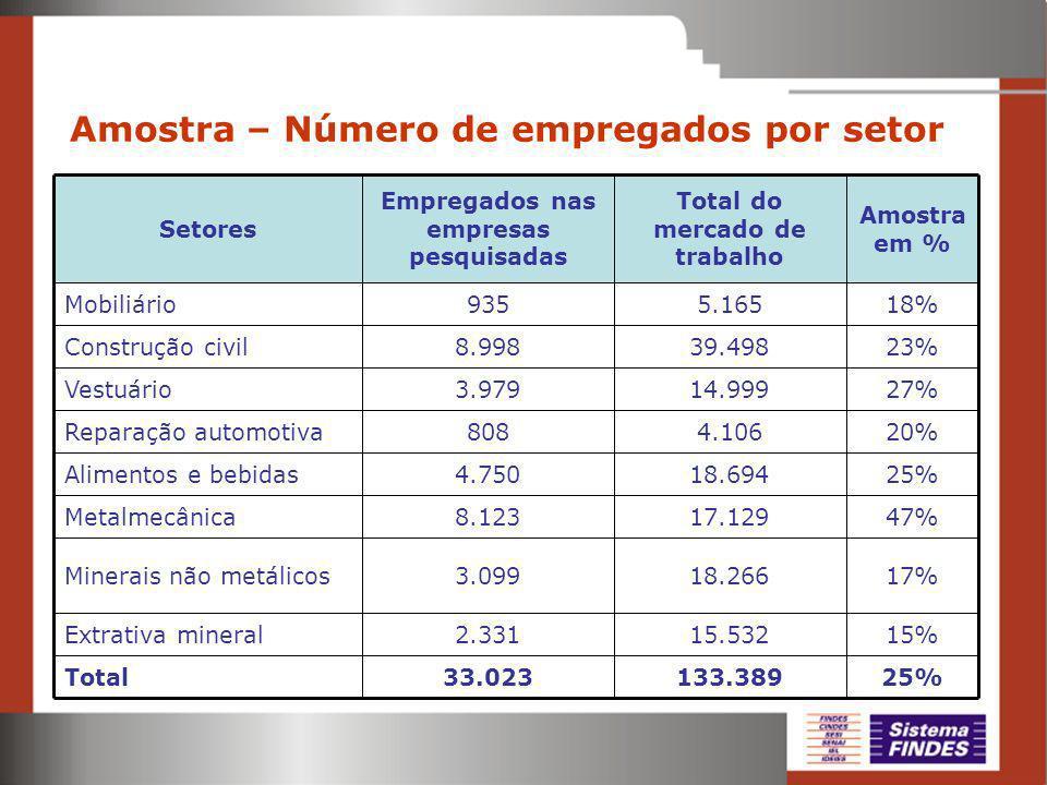 Amostra – Número de empregados por setor
