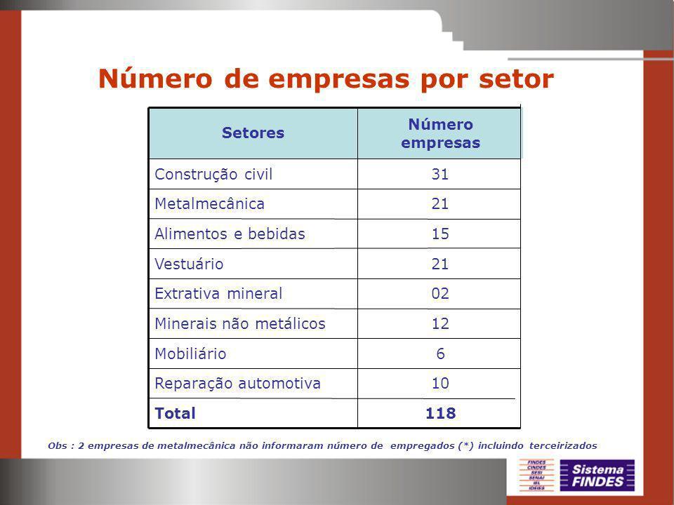 Número de empresas por setor