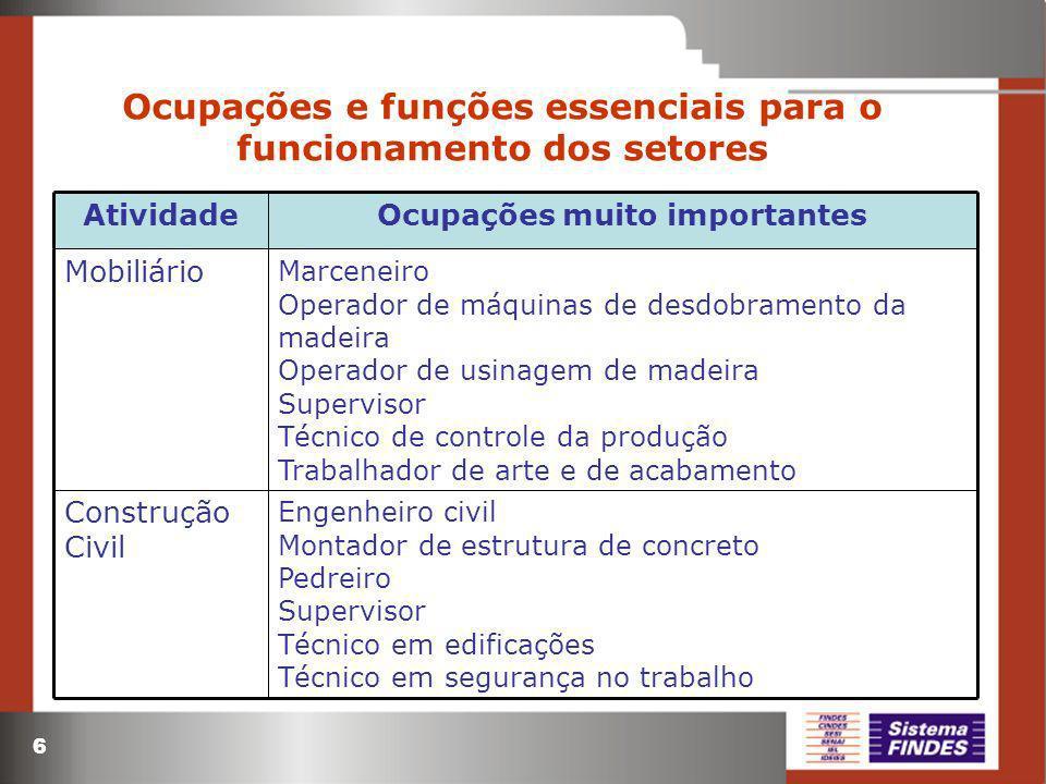 Ocupações e funções essenciais para o funcionamento dos setores