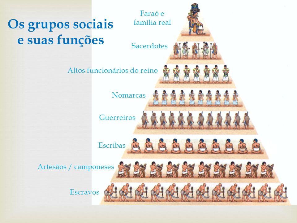 Os grupos sociais e suas funções