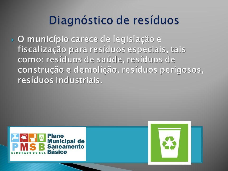 Diagnóstico de resíduos