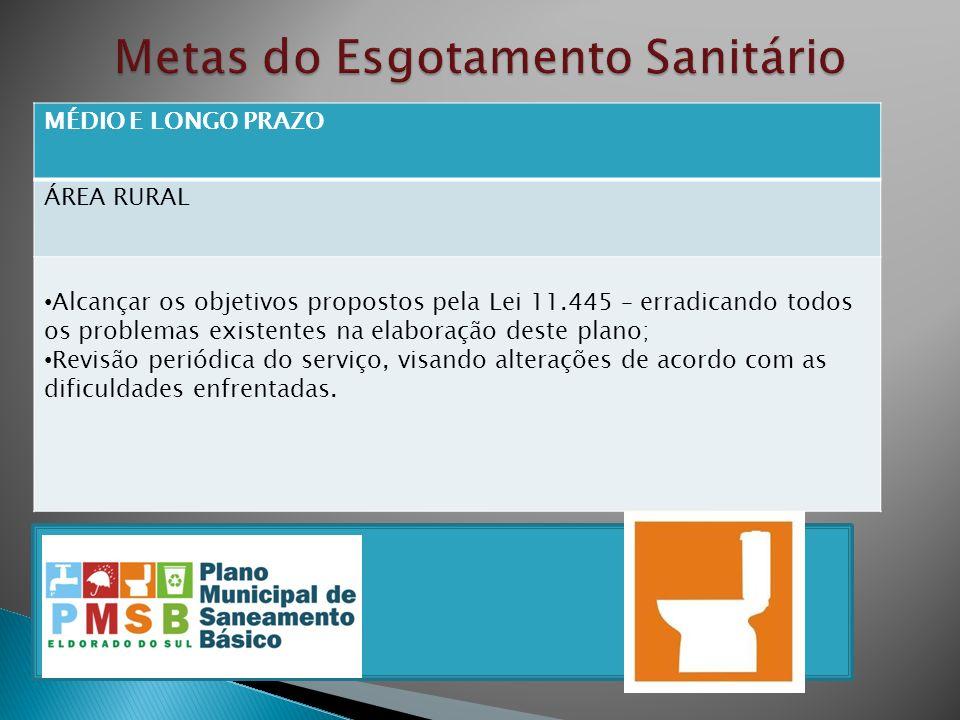 Metas do Esgotamento Sanitário
