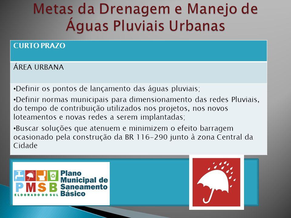 Metas da Drenagem e Manejo de Águas Pluviais Urbanas