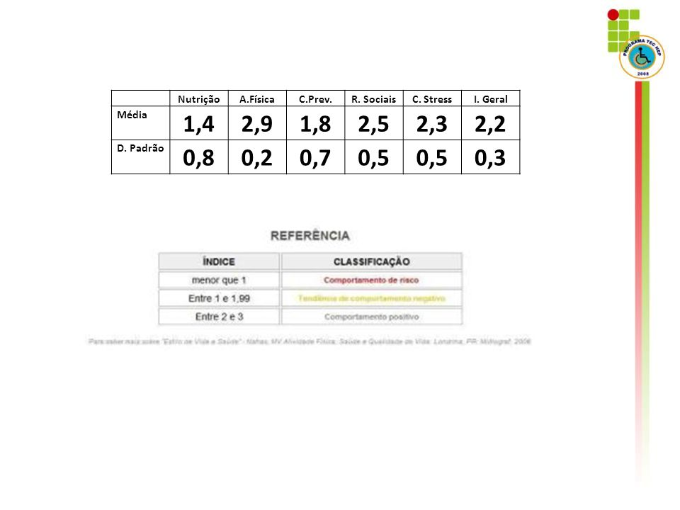 1,4 2,9 1,8 2,5 2,3 2,2 0,8 0,2 0,7 0,5 0,3 Nutrição A.Física C.Prev.