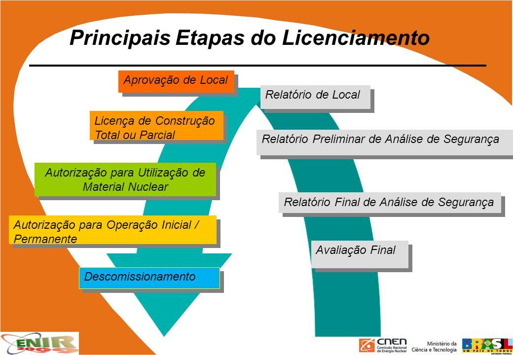 Principais Etapas do Licenciamento