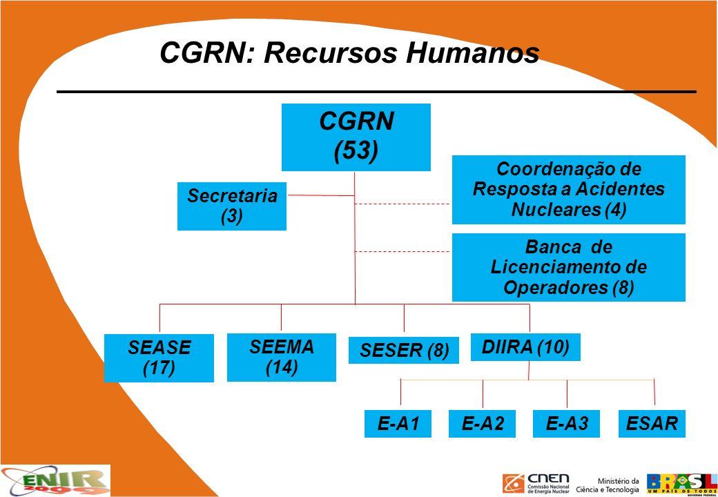 CGRN: Recursos Humanos