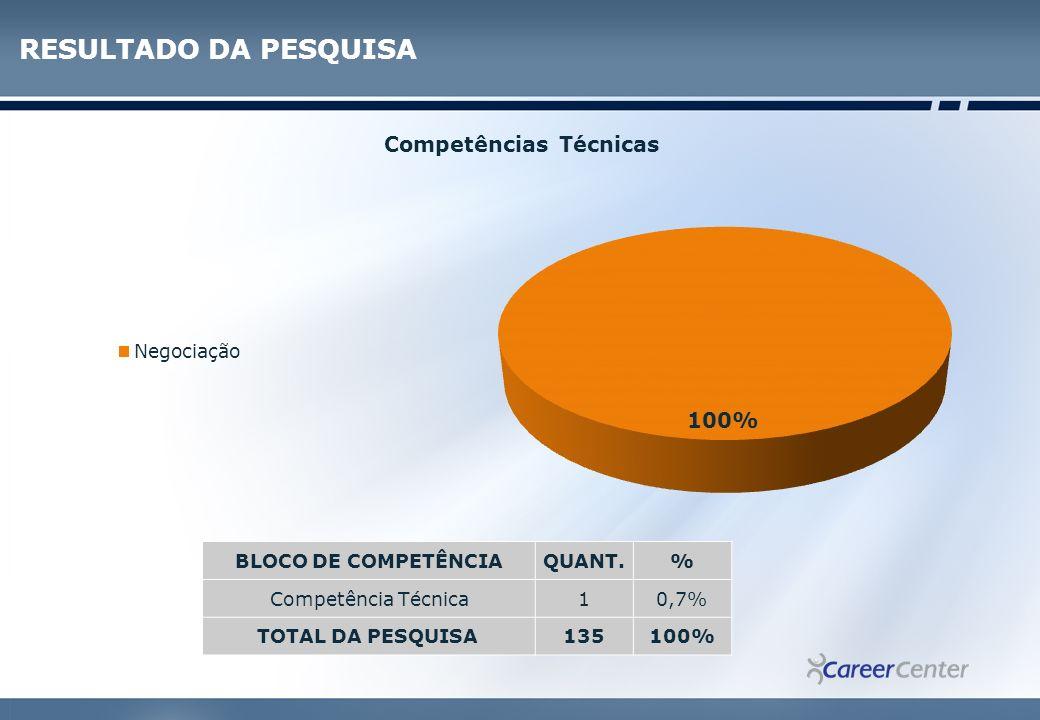 RESULTADO DA PESQUISA BLOCO DE COMPETÊNCIA QUANT. %