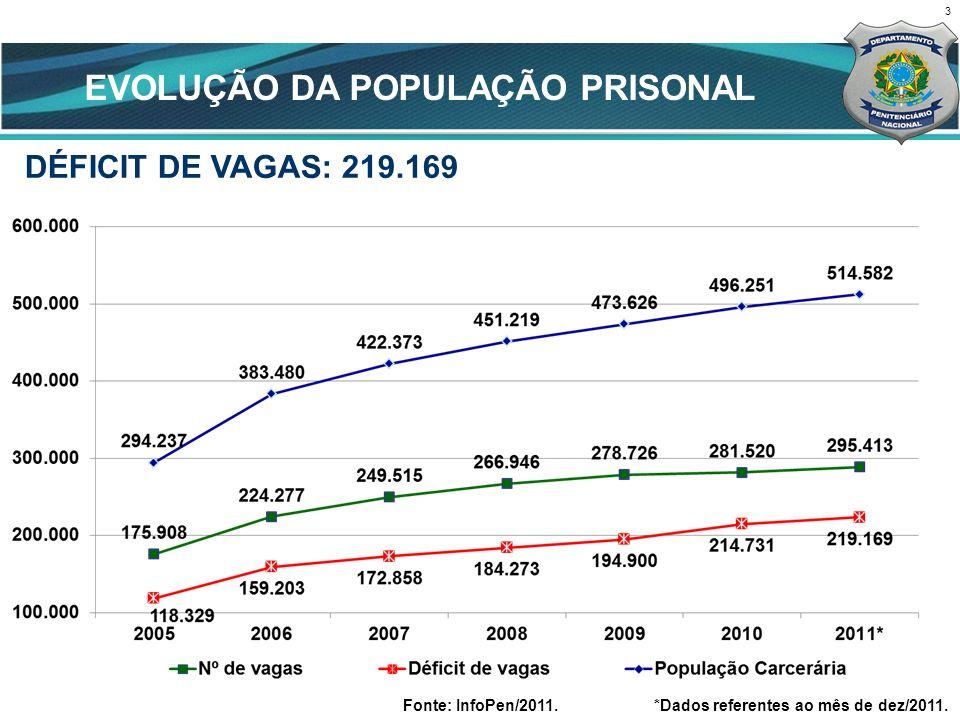 EVOLUÇÃO DA POPULAÇÃO PRISONAL
