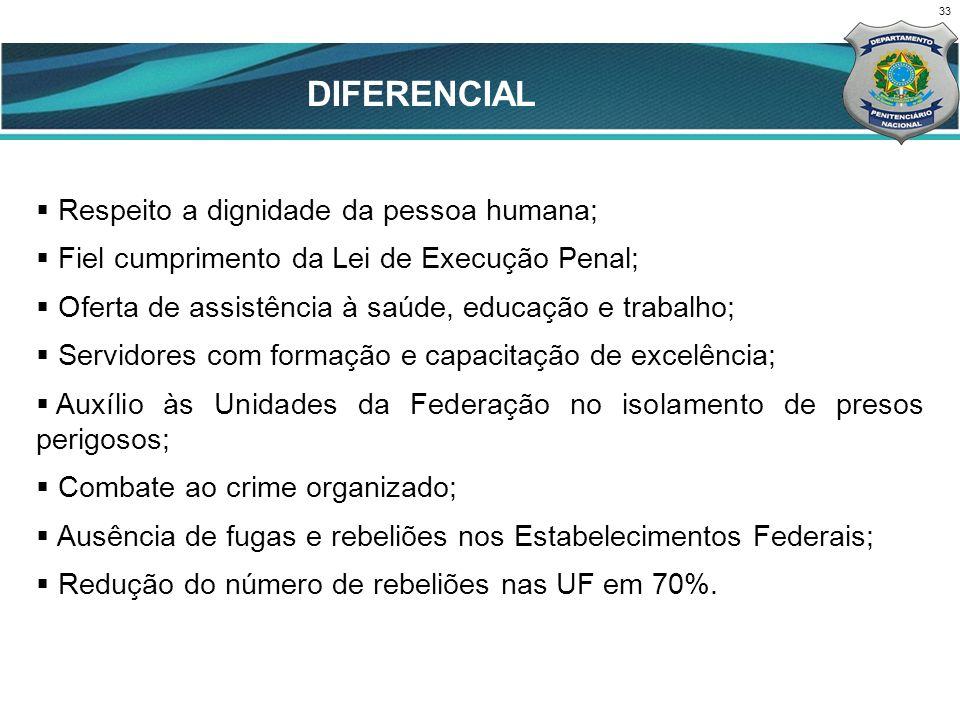 DIFERENCIAL CENÁRIO ATUAL