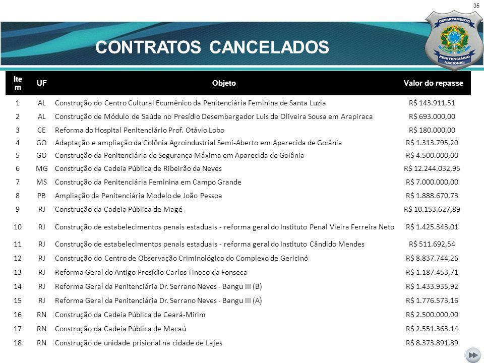CONTRATOS CANCELADOS CENÁRIO ATUAL