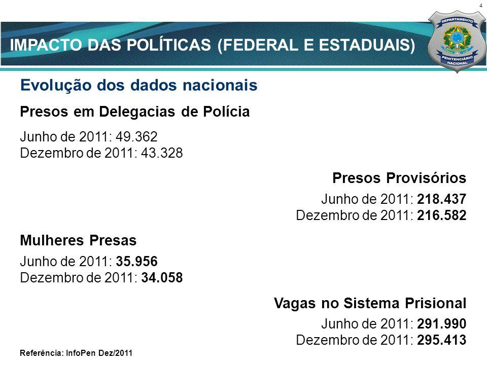 IMPACTO DAS POLÍTICAS (FEDERAL E ESTADUAIS)
