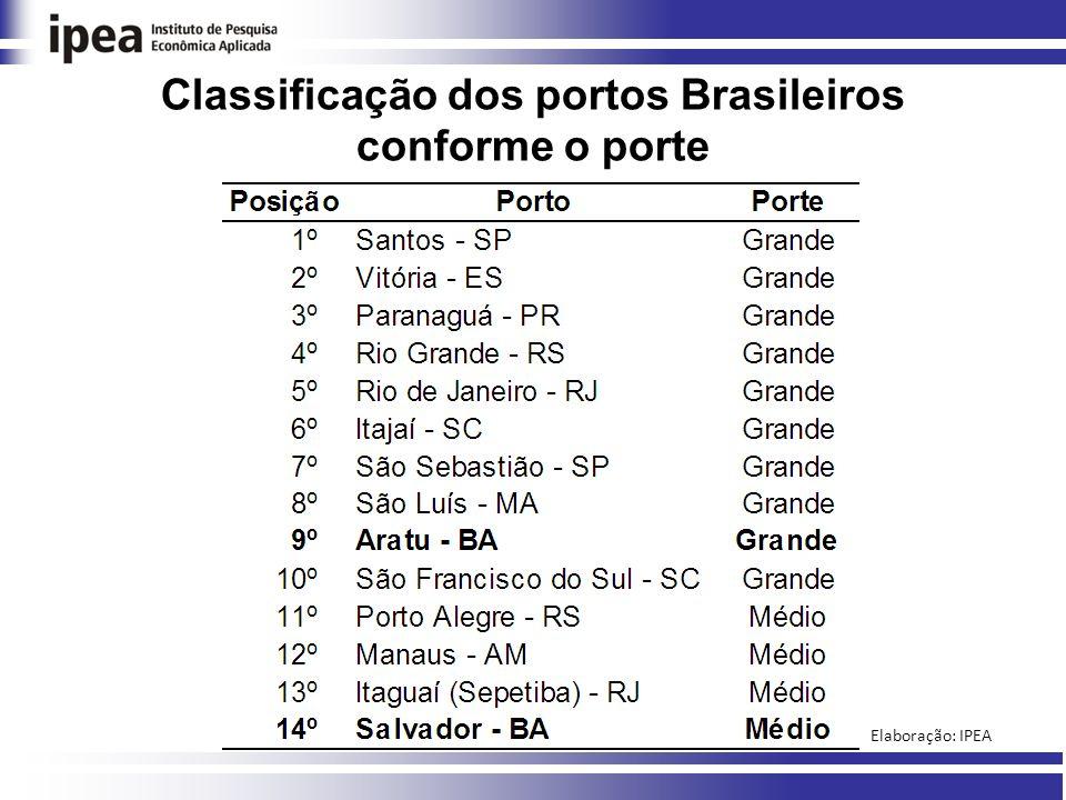 Classificação dos portos Brasileiros conforme o porte