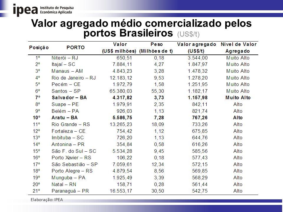 Valor agregado médio comercializado pelos portos Brasileiros (US$/t)