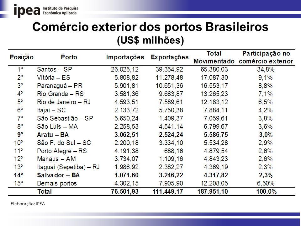 Comércio exterior dos portos Brasileiros (US$ milhões)