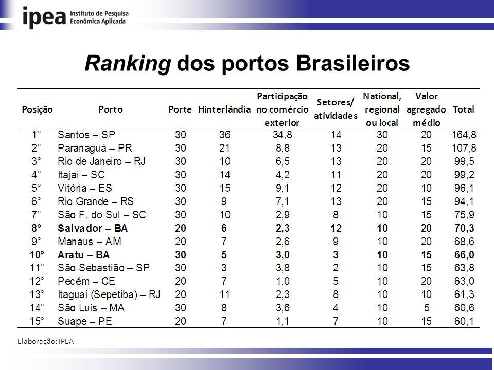 Ranking dos portos Brasileiros