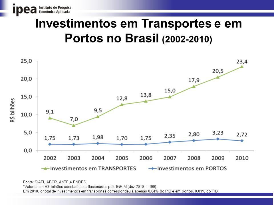 Investimentos em Transportes e em Portos no Brasil (2002-2010)