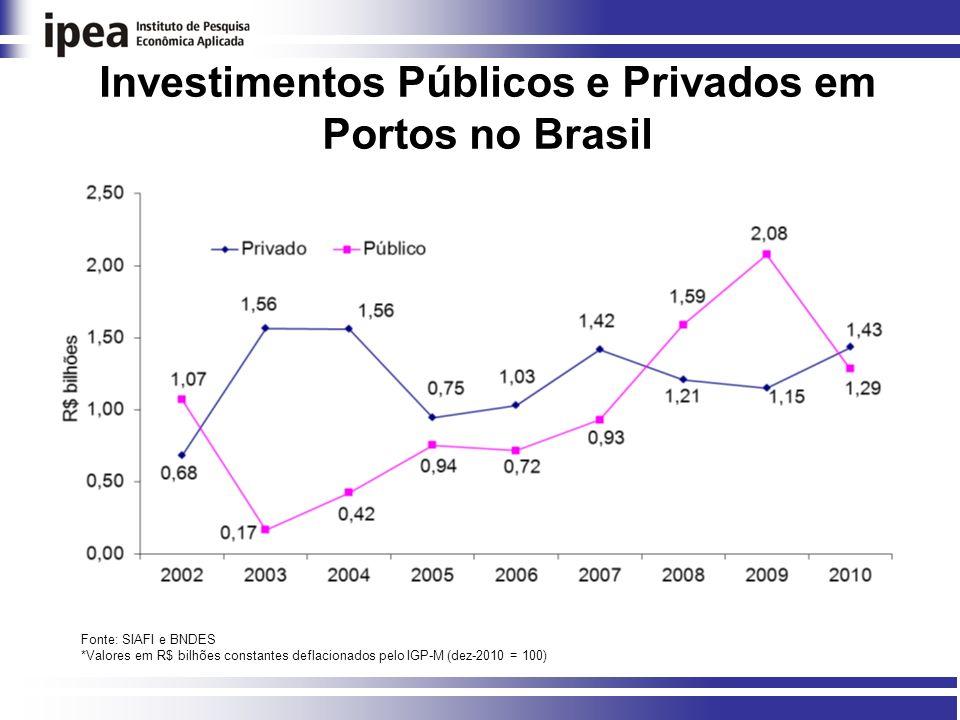 Investimentos Públicos e Privados em Portos no Brasil