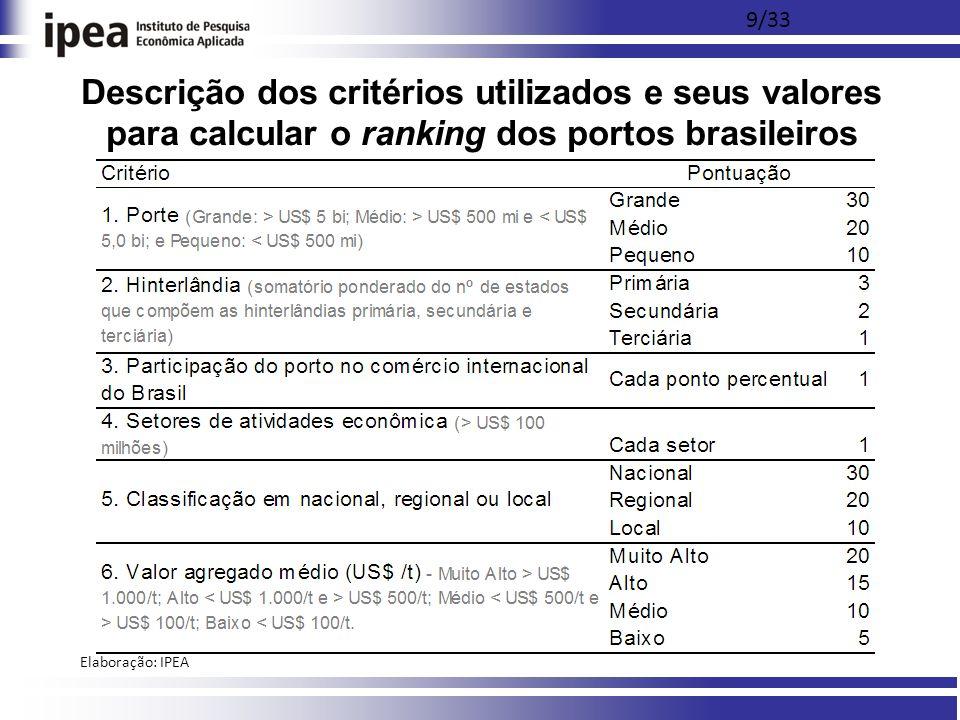 Descrição dos critérios utilizados e seus valores para calcular o ranking dos portos brasileiros