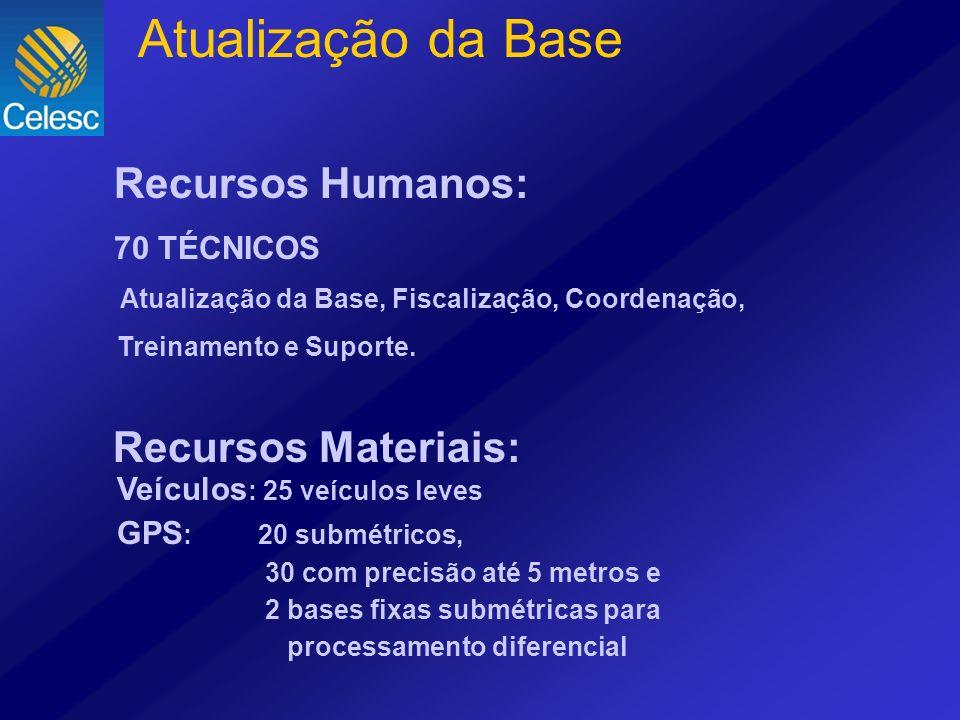 Atualização da Base Recursos Humanos: Recursos Materiais: 70 TÉCNICOS