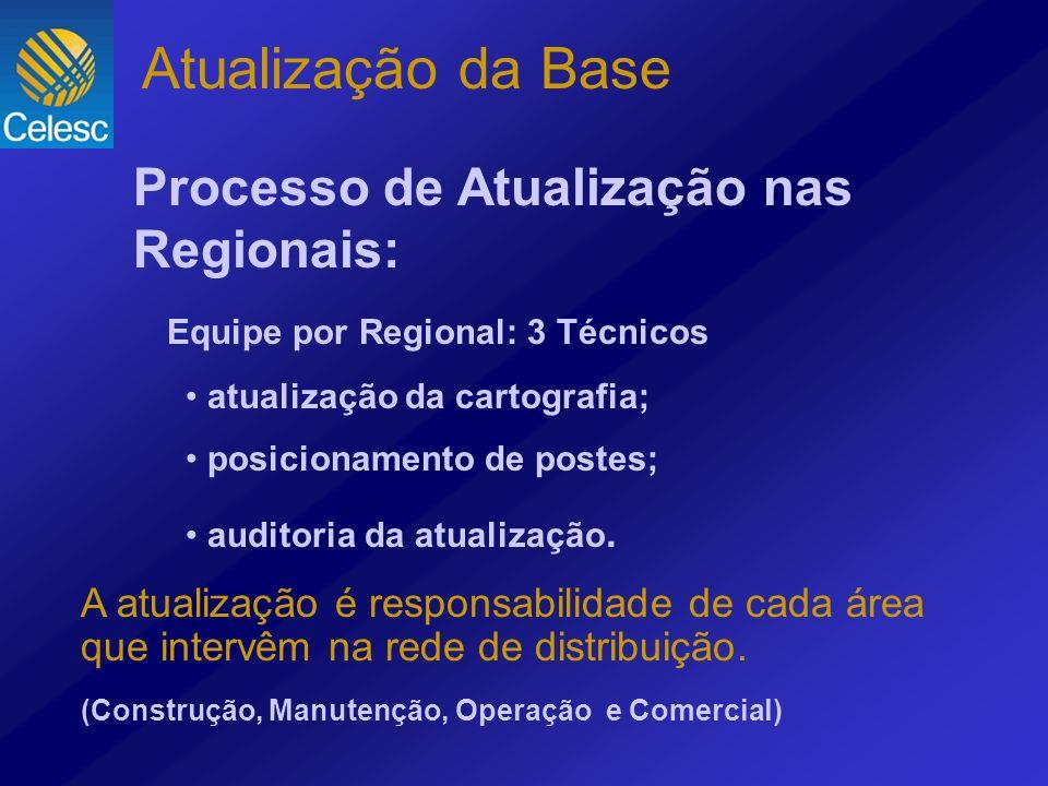 Atualização da Base Processo de Atualização nas Regionais: