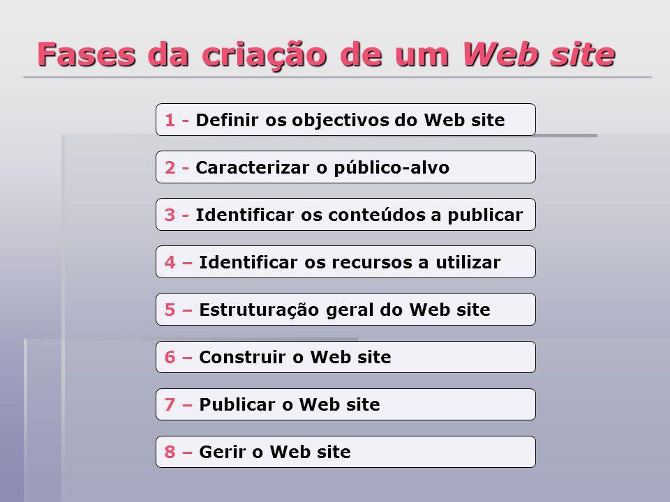 Fases da criação de um Web site