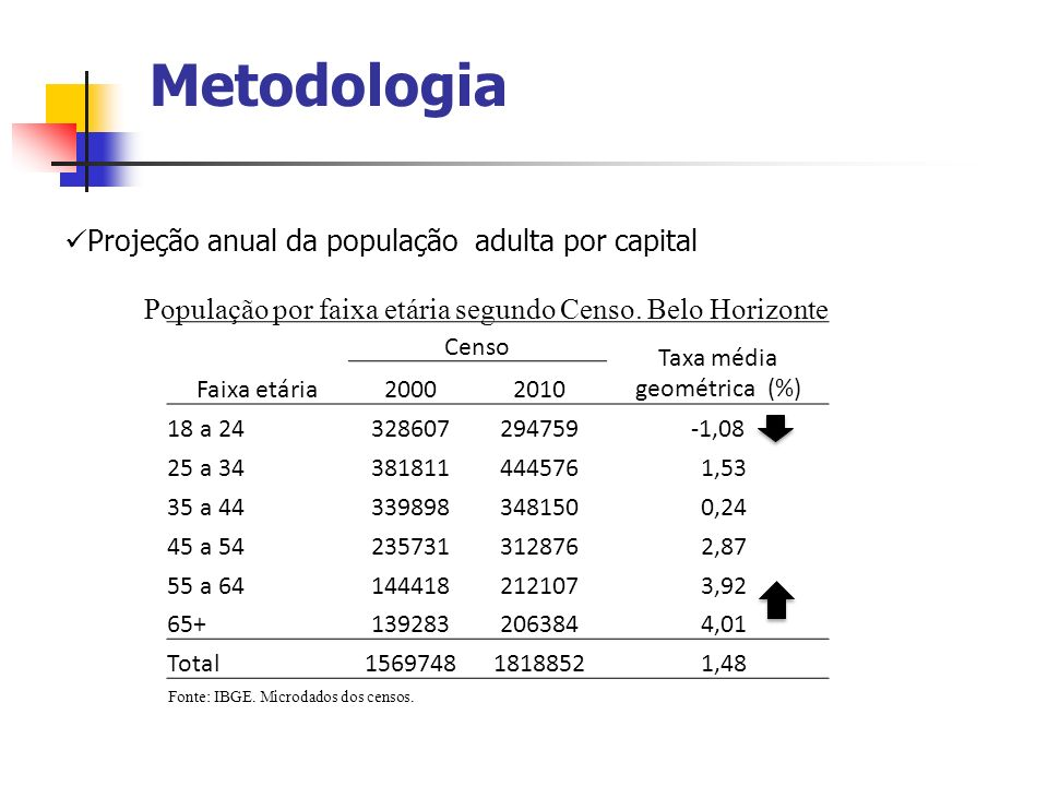 Metodologia Projeção anual da população adulta por capital