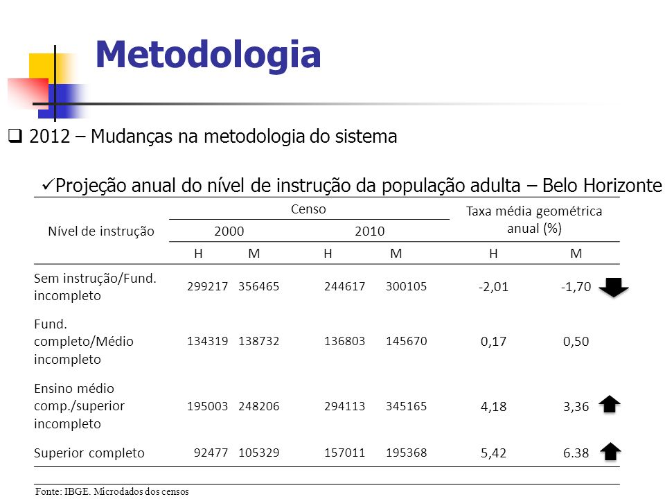 Taxa média geométrica anual (%)