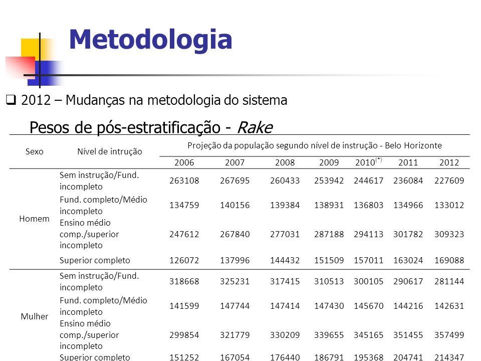 Projeção da população segundo nível de instrução - Belo Horizonte