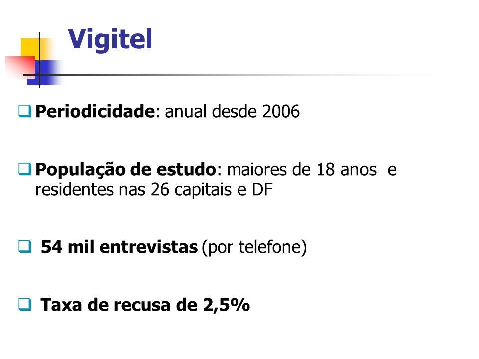 Vigitel Periodicidade: anual desde 2006