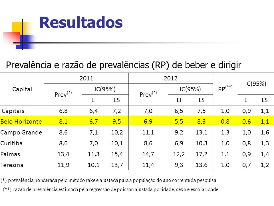Resultados Prevalência e razão de prevalências (RP) de beber e dirigir