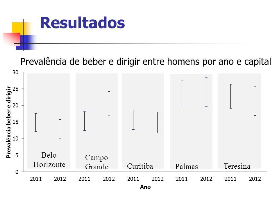 Resultados Prevalência de beber e dirigir entre homens por ano e capital. Belo. Horizonte. Campo.