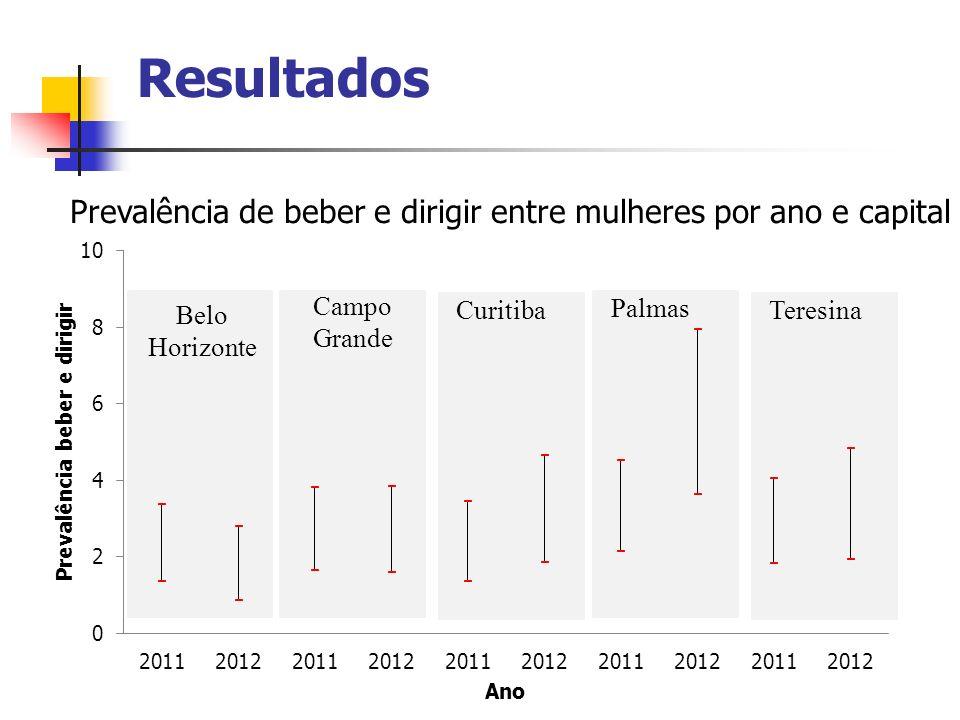 Resultados Prevalência de beber e dirigir entre mulheres por ano e capital. Campo. Grande. Palmas.