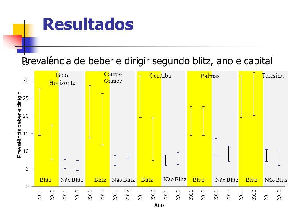 Resultados Prevalência de beber e dirigir segundo blitz, ano e capital