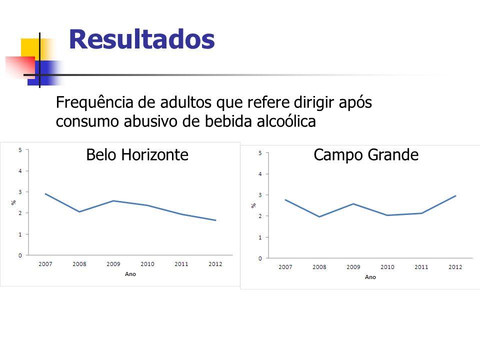 Resultados Frequência de adultos que refere dirigir após consumo abusivo de bebida alcoólica. Belo Horizonte.