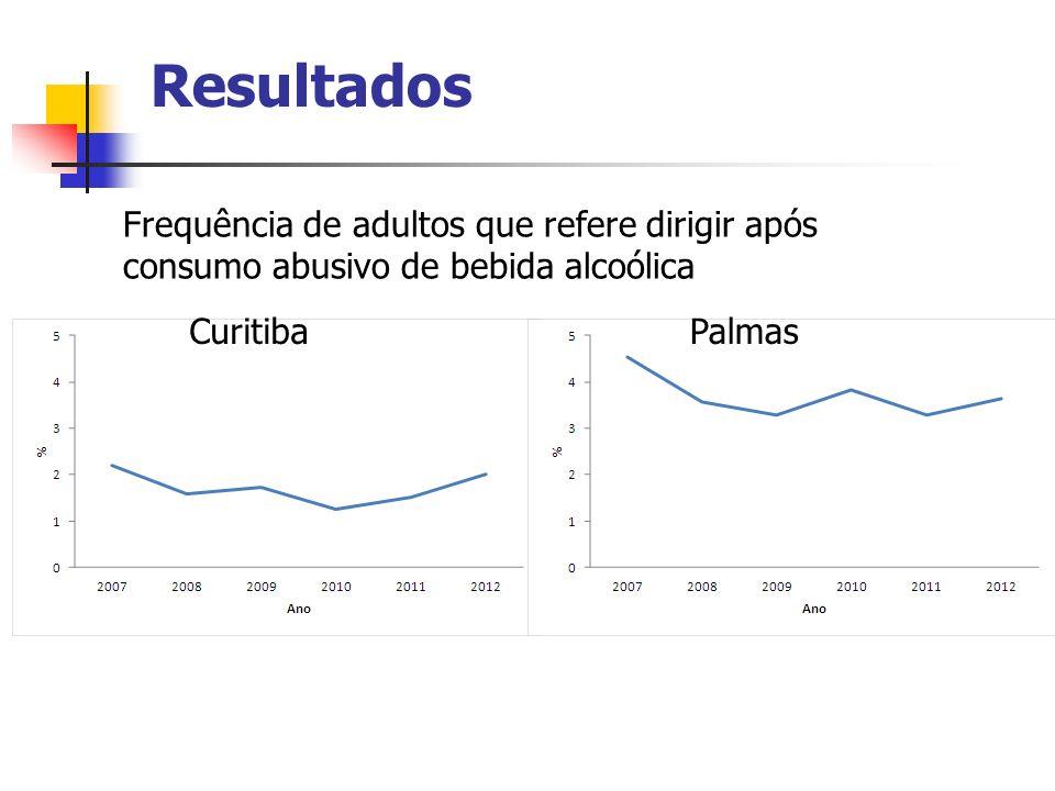 Resultados Frequência de adultos que refere dirigir após consumo abusivo de bebida alcoólica. Curitiba.