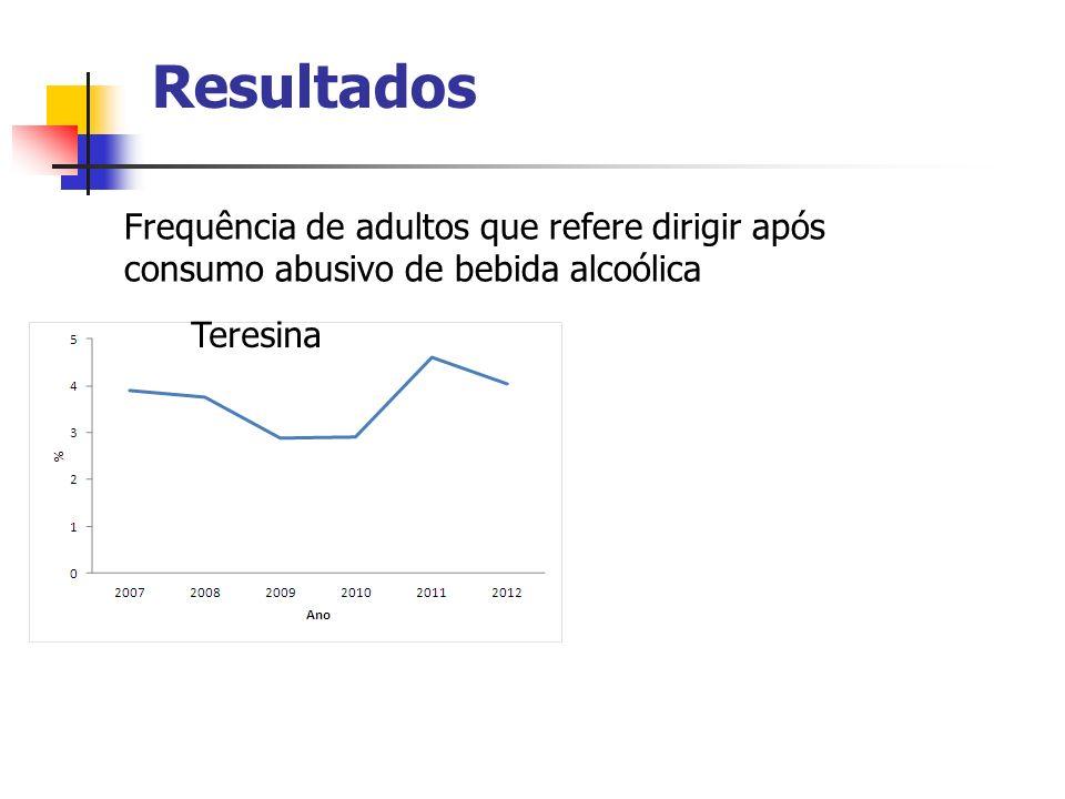 Resultados Frequência de adultos que refere dirigir após consumo abusivo de bebida alcoólica.