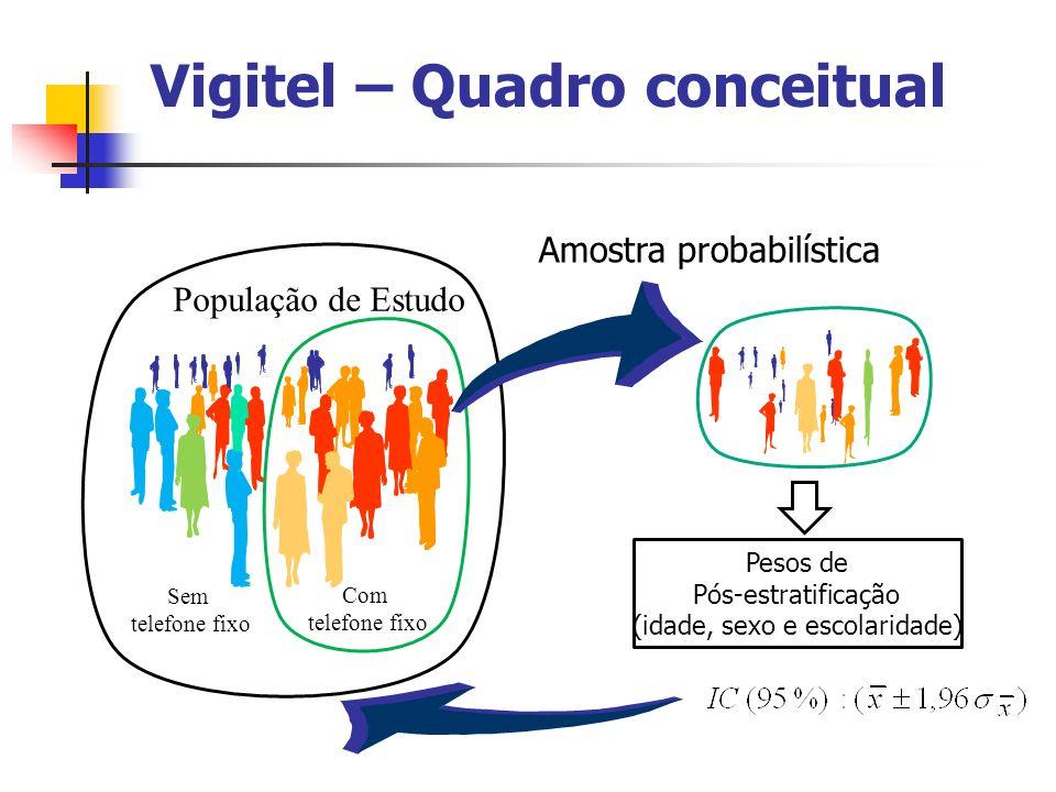 Vigitel – Quadro conceitual