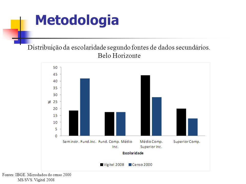 Distribuição da escolaridade segundo fontes de dados secundários.
