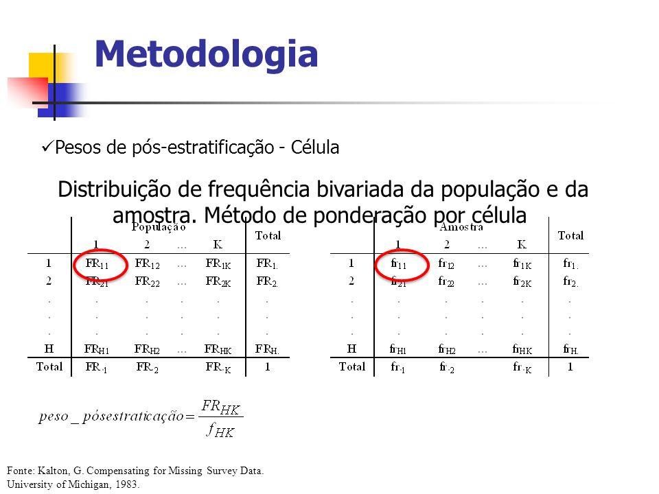 Metodologia Pesos de pós-estratificação - Célula. Distribuição de frequência bivariada da população e da amostra. Método de ponderação por célula.