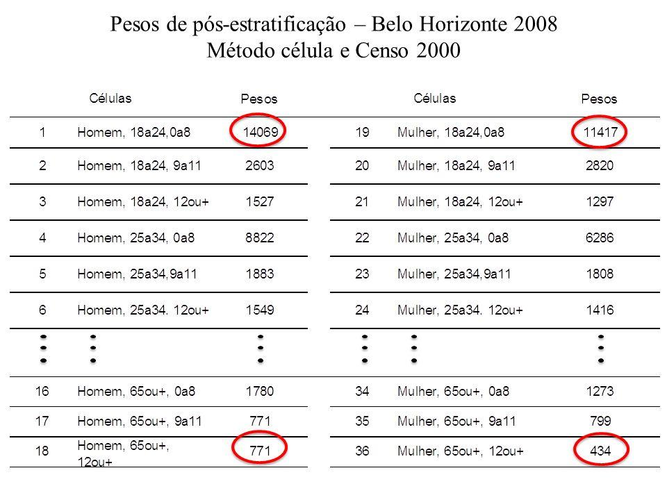 Pesos de pós-estratificação – Belo Horizonte 2008