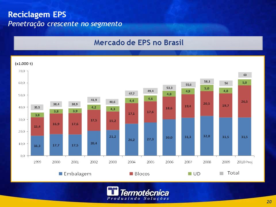 Mercado de EPS no Brasil