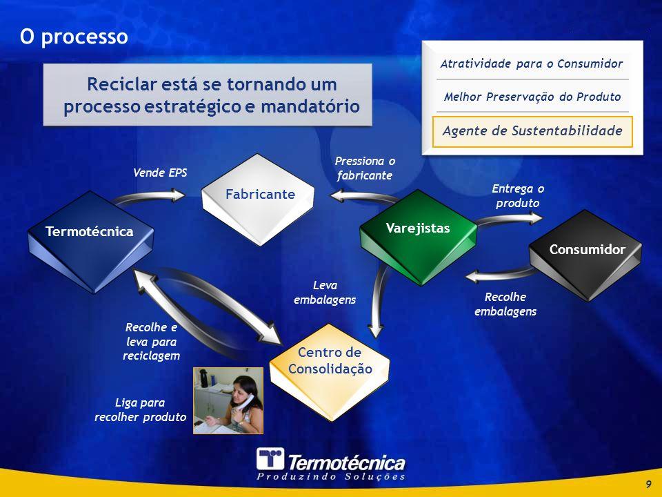 O processo Agente de Sustentabilidade. Melhor Preservação do Produto. Atratividade para o Consumidor.