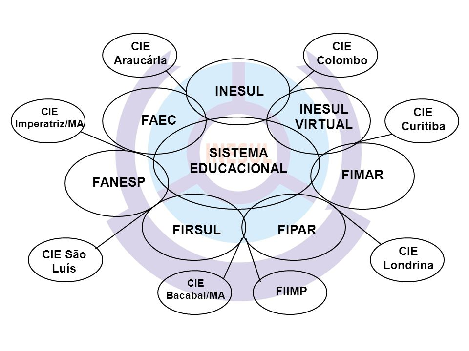 INESUL INESUL VIRTUAL FAEC SISTEMA EDUCACIONAL FIMAR FANESP FIRSUL