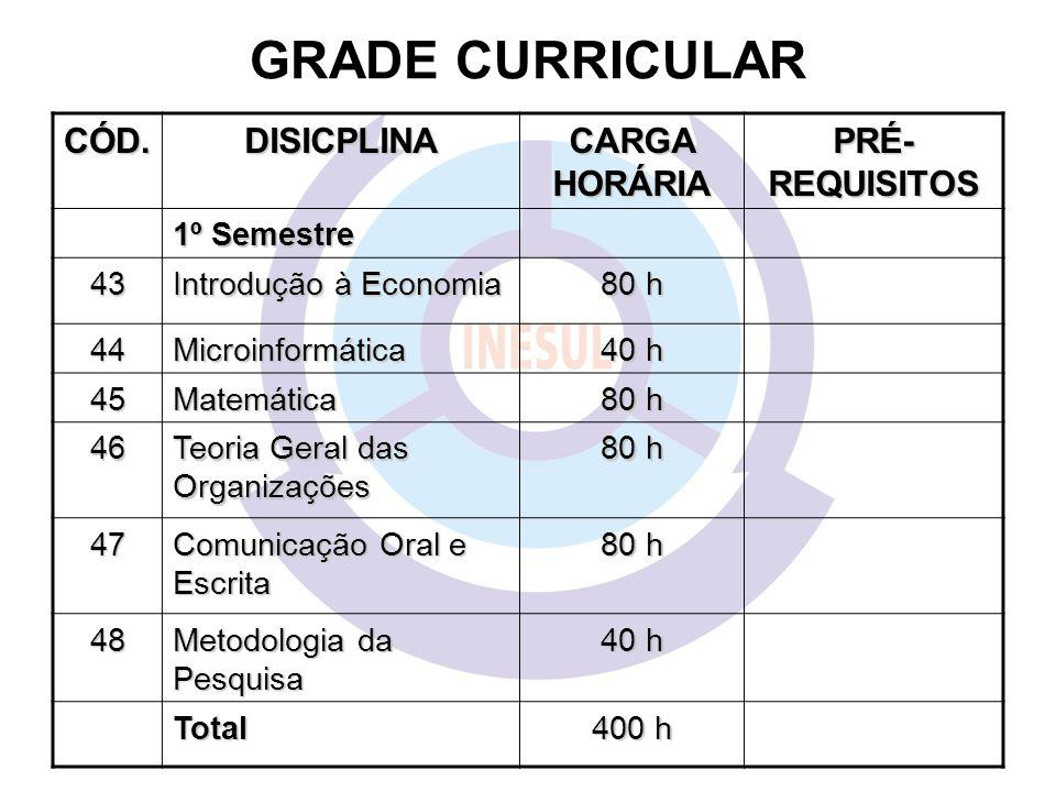 GRADE CURRICULAR CÓD. DISICPLINA CARGA HORÁRIA PRÉ-REQUISITOS