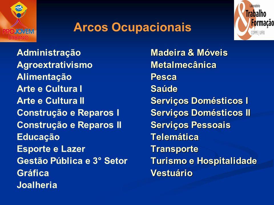 Arcos Ocupacionais Administração Agroextrativismo Alimentação